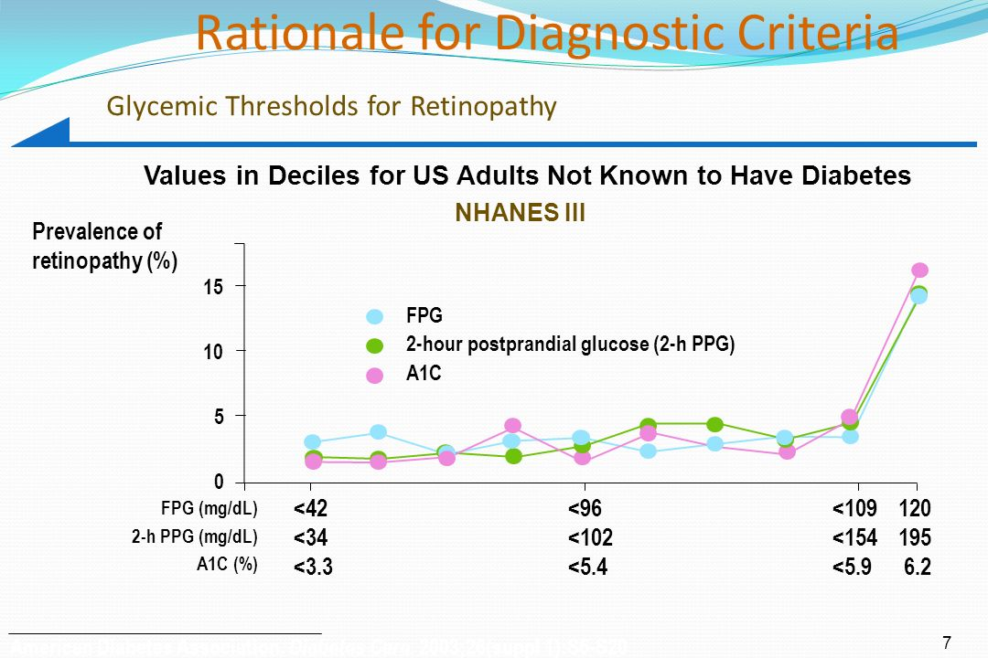 diabetes fpg ppg a1c