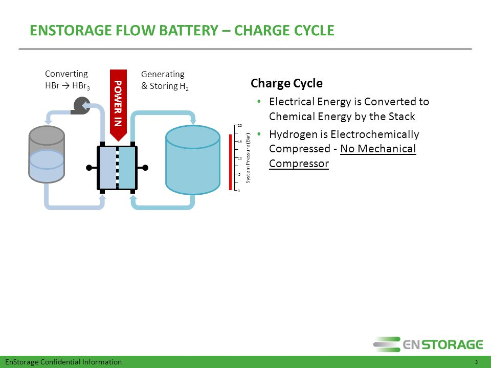 Next Generation Flow Batteries for Grid Scale Energy Storage