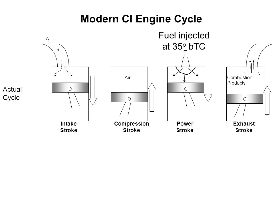Analysis of Diesel Cycle and Scope for Modification P M V Subbarao