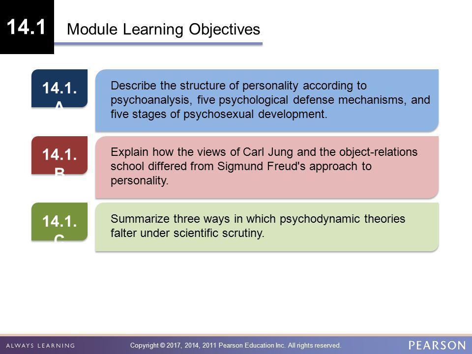 Psychosexual development defense mechanisms