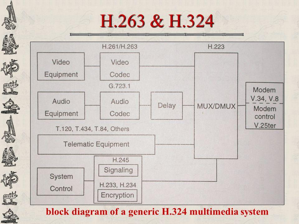 24 H263 H324 Block Diagram Of A Generic Multimedia System: H 263 Block Diagram At Johnprice.co