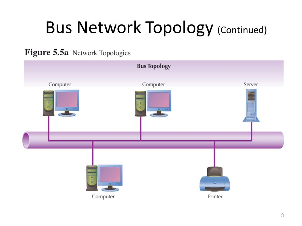 Network types point to point direct connection dedicated circuit 8 bus network topology continued 8 publicscrutiny Gallery