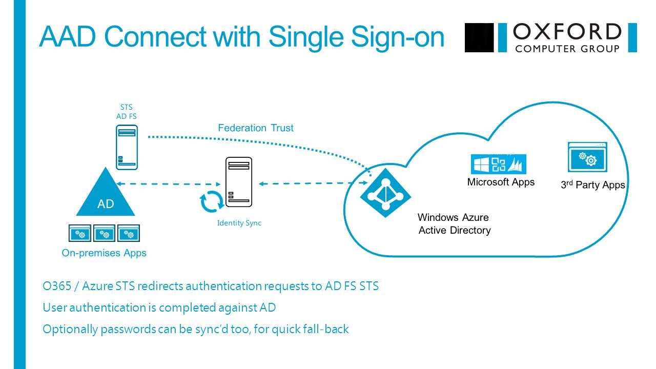 Ems in action hugh simpson wells and mark riley 2016 redmond summit 30 aad connect with single sign on o365 azure sts redirects authentication requests to ad fs sts user authentication is completed against ad optionally m4hsunfo