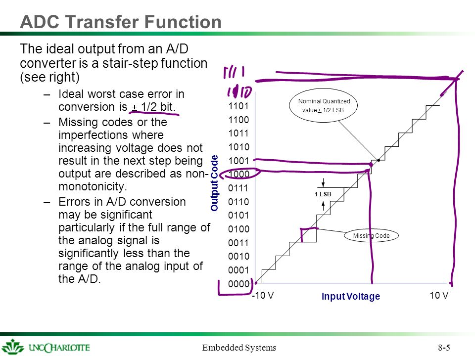 8-1 Embedded Systems Analog to Digital Conversion Lecture