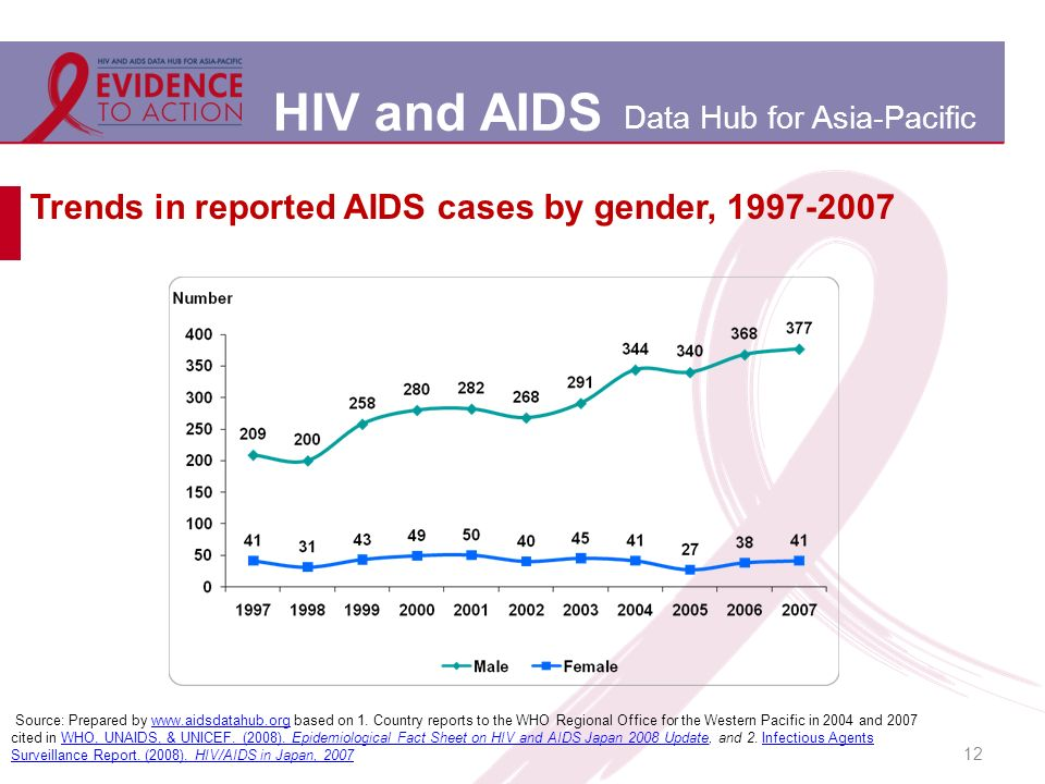HIV and AIDS Data Hub for Asia-Pacific Trends in reported AIDS cases by gender, 1997-2007 12 Source: Prepared by www.aidsdatahub.org based on 1.