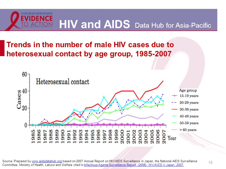 HIV and AIDS Data Hub for Asia-Pacific Trends in the number of male HIV cases due to heterosexual contact by age group, 1985-2007 18 Source: Prepared by www.aidsdatahub.org based on 2007 Annual Report on HIV/AIDS Surveillance in Japan, the National AIDS Surveillance Committee, Ministry of Health, Labour and Welfare cited in Infectious Agents Surveillance Report.