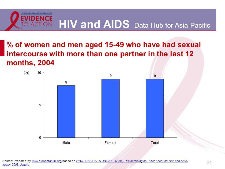 HIV and AIDS Data Hub for Asia-Pacific % of women and men aged 15-49 who have had sexual intercourse with more than one partner in the last 12 months, 2004 24 Source: Prepared by www.aidsdatahub.org based on WHO, UNAIDS, & UNICEF.