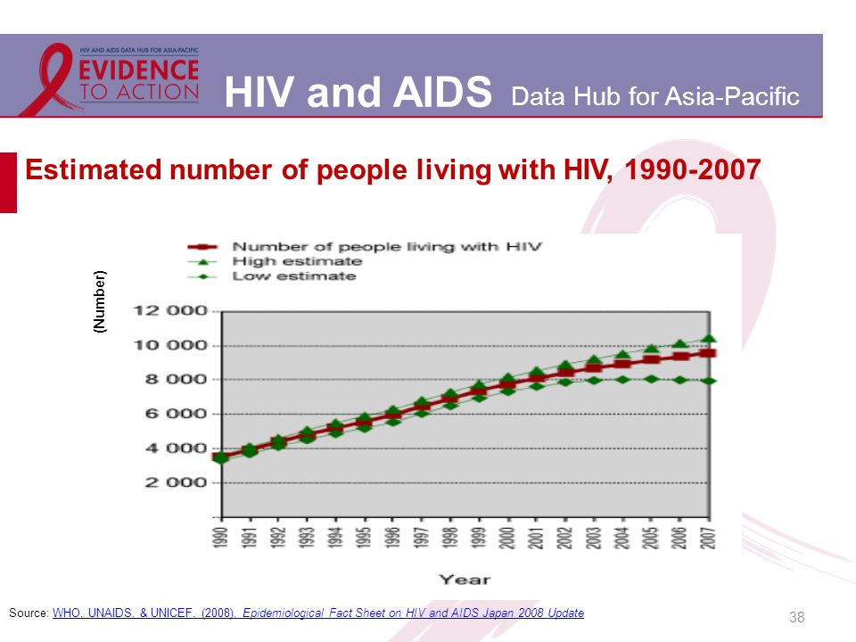 HIV and AIDS Data Hub for Asia-Pacific Estimated number of people living with HIV, 1990-2007 38 Source: WHO, UNAIDS, & UNICEF.