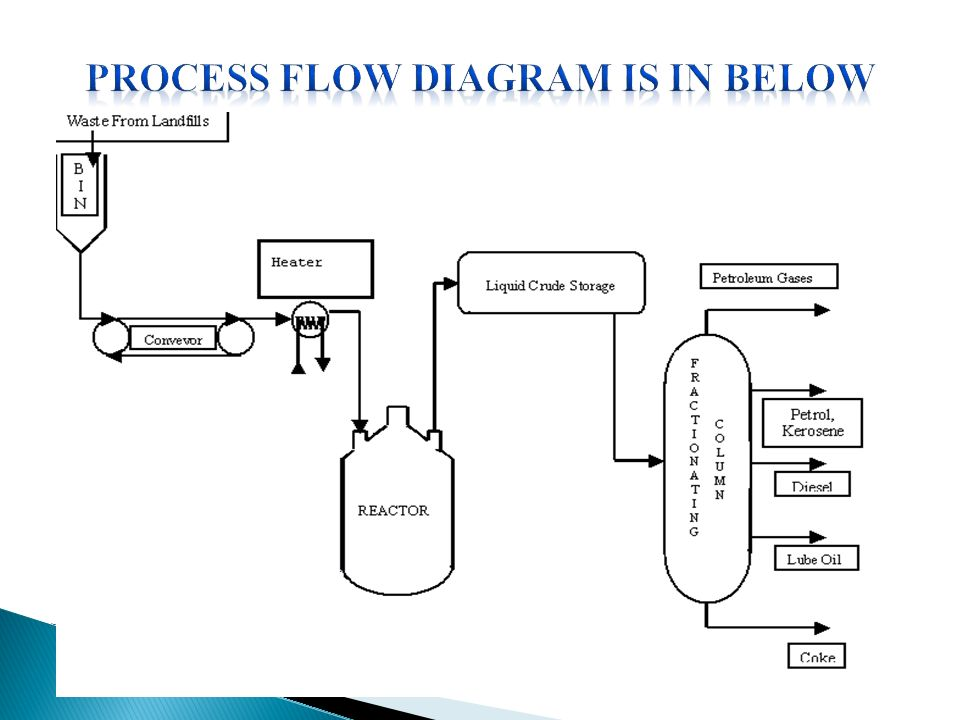 CONVERSION OF WASTE PLASTICS INTO FUELS Department Of