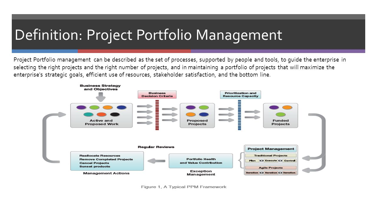 agile project management, collaboration tool-sets & ppm tool-sets