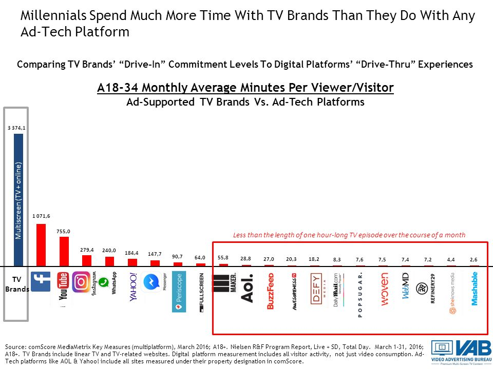 Millennials Spend Much More Time With TV Brands Than They Do With Any Ad-Tech Platform A18-34 Monthly Average Minutes Per Viewer/Visitor Ad-Supported TV Brands Vs.