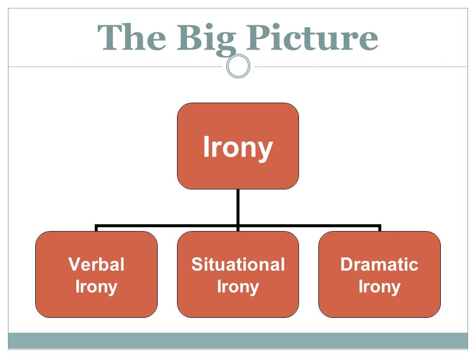 The Big Picture Irony Verbal Irony Situational Irony Dramatic Irony