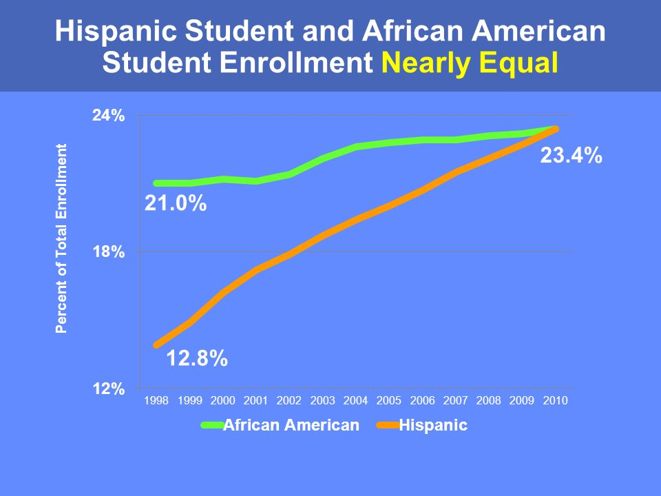MONTGOMERY COUNTY PUBLIC SCHOOLS ROCKVILLE, MARYLAND Hispanic Student and African American Student Enrollment Nearly Equal Percent of Total Enrollment 23.4% 21.0% 12.8%