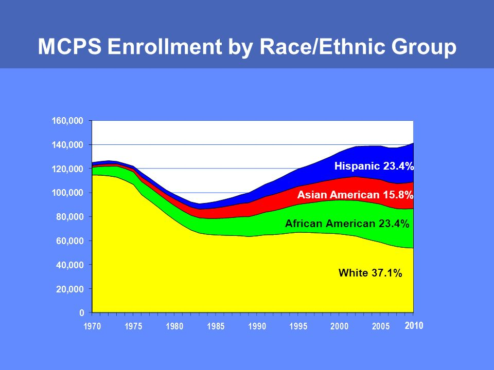 MONTGOMERY COUNTY PUBLIC SCHOOLS ROCKVILLE, MARYLAND MCPS Enrollment by Race/Ethnic Group White 37.1% African American 23.4% Asian American 15.8% Hispanic 23.4% 2010
