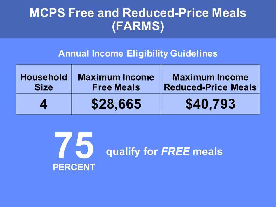 MONTGOMERY COUNTY PUBLIC SCHOOLS ROCKVILLE, MARYLAND Annual Income Eligibility Guidelines Household Size Maximum Income Free Meals Maximum Income Reduced-Price Meals 4$28,665$40,793 MCPS Free and Reduced-Price Meals (FARMS) qualify for FREE meals 75 PERCENT