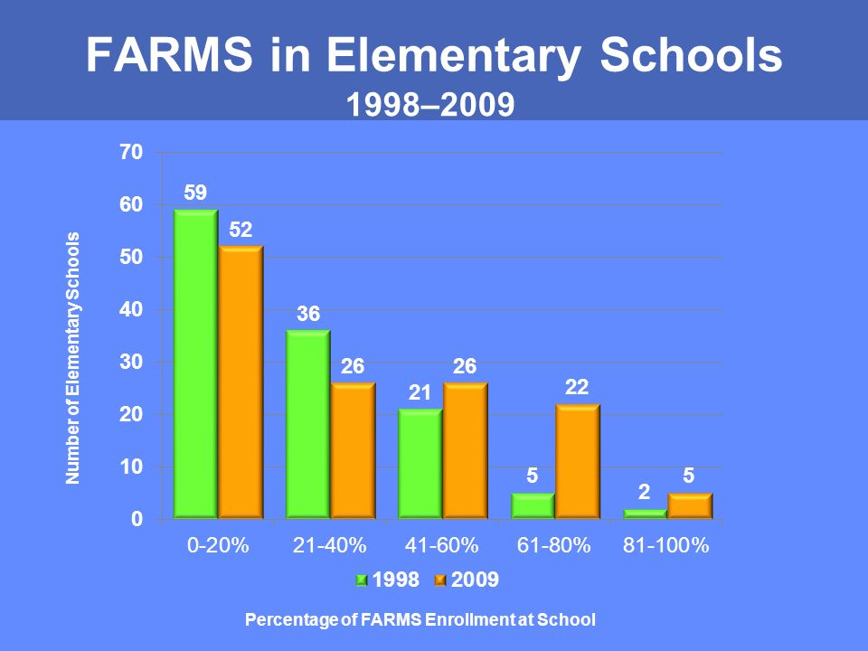 FARMS in Elementary Schools 1998–2009 Number of Elementary Schools Percentage of FARMS Enrollment at School