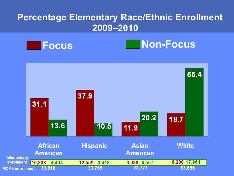 MONTGOMERY COUNTY PUBLIC SCHOOLS ROCKVILLE, MARYLAND Percentage Elementary Race/Ethnic Enrollment 2009–2010 Focus Non-Focus 10,308 4,404 3,938 6,567 12,559 3,418 6,200 17,964 Elementary enrollment 33,818 33,765 22,771 53,656 MCPS enrollment