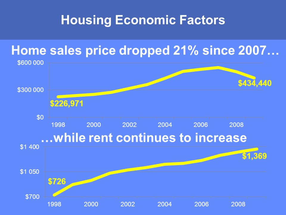 MONTGOMERY COUNTY PUBLIC SCHOOLS ROCKVILLE, MARYLAND Housing Economic Factors Home sales price dropped 21% since 2007… …while rent continues to increase $226,971 $434,440 $726 $1,369