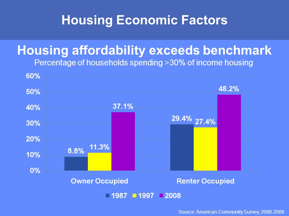 MONTGOMERY COUNTY PUBLIC SCHOOLS ROCKVILLE, MARYLAND Housing Economic Factors Housing affordability exceeds benchmark Percentage of households spending >30% of income housing Source: American Community Survey,