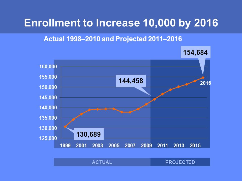 MONTGOMERY COUNTY PUBLIC SCHOOLS ROCKVILLE, MARYLAND Enrollment to Increase 10,000 by , , ,684 ACTUALPROJECTED 2016 Actual 1998–2010 and Projected 2011–2016