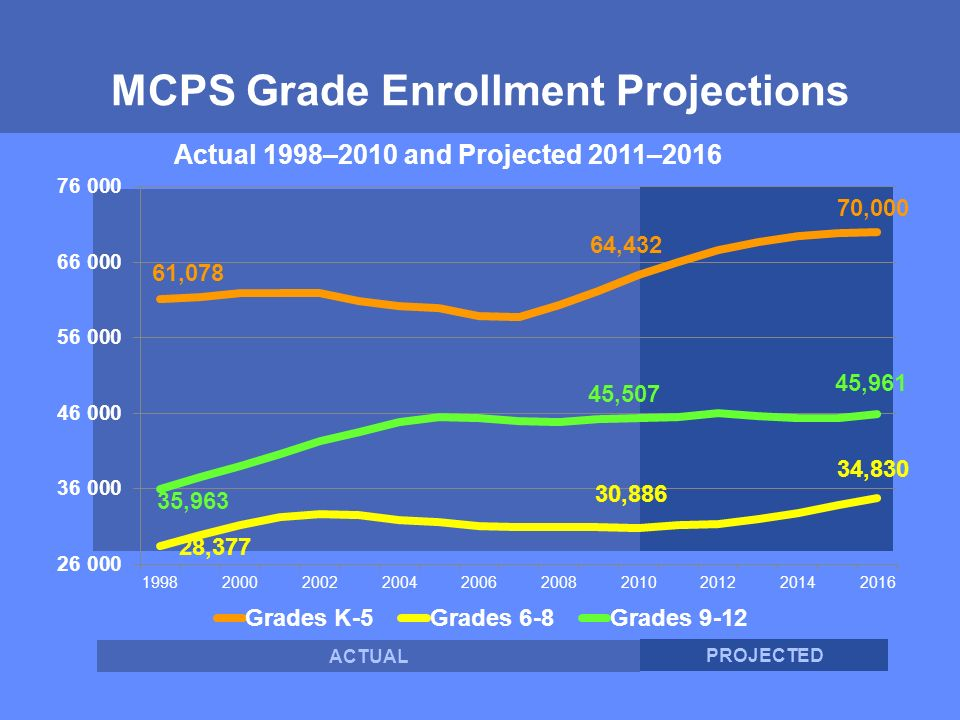 MONTGOMERY COUNTY PUBLIC SCHOOLS ROCKVILLE, MARYLAND MCPS Grade Enrollment Projections ACTUAL PROJECTED Actual 1998–2010 and Projected 2011– ,377 30,886 34,830 35,963 45,507 45,961 61,078 64,432 70,000