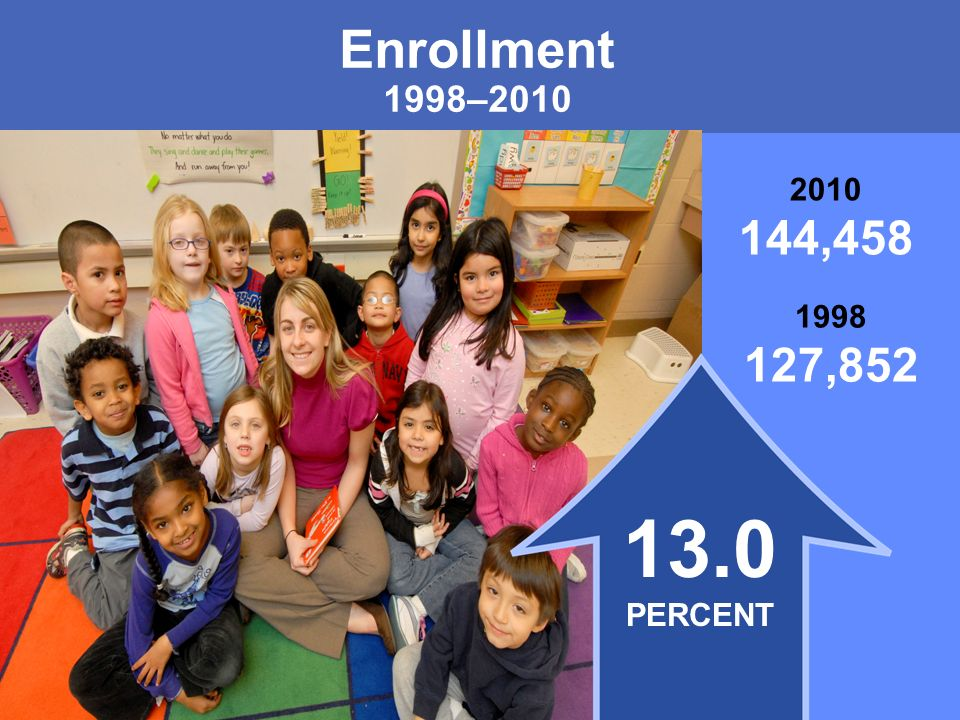 MONTGOMERY COUNTY PUBLIC SCHOOLS ROCKVILLE, MARYLAND Enrollment 1998– , , PERCENT