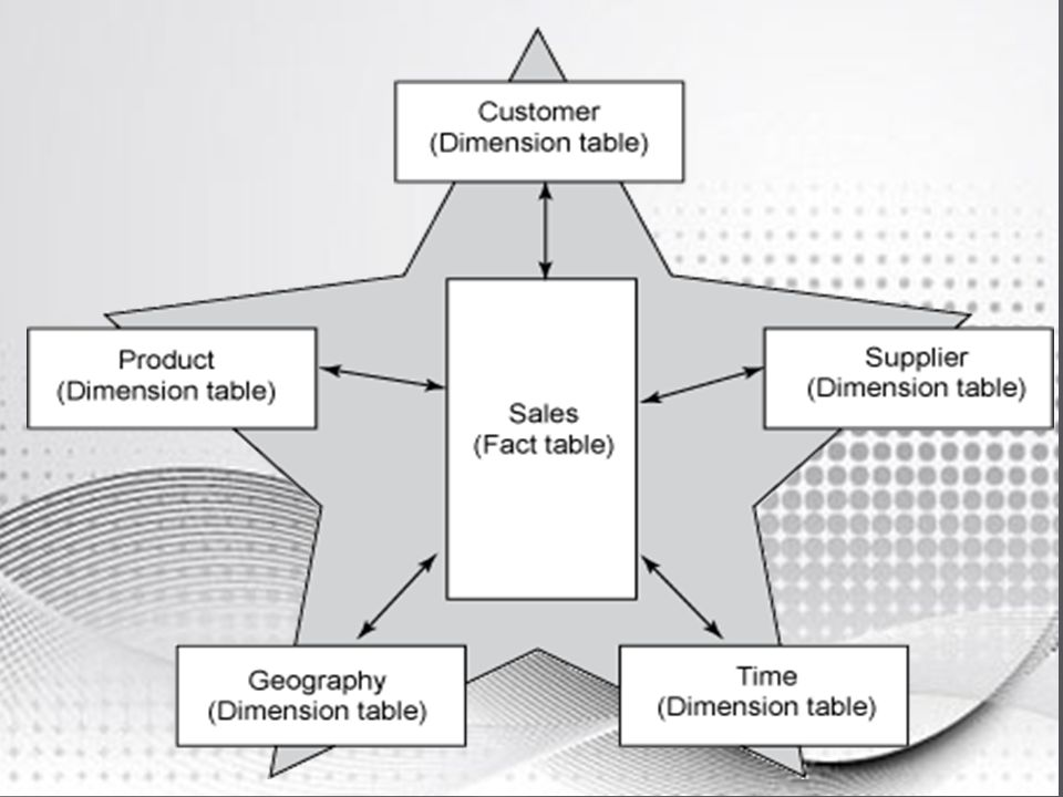 Data Warehousing Michael, Ashley, Joshua, Nic   Brief