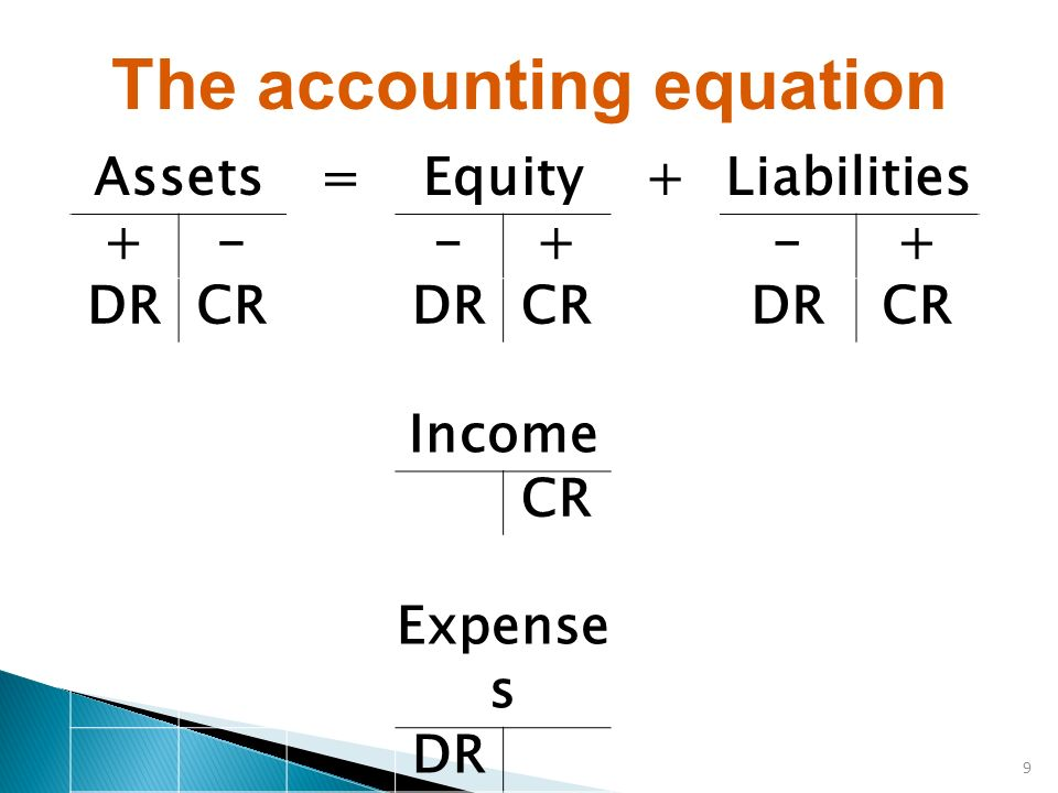 Accounting Equation Stock Illustrations – 287 Accounting Equation Stock  Illustrations, Vectors & Clipart - Dreamstime