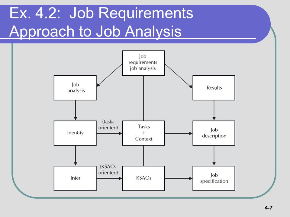 Part 2 support activities chapter 04 job analysis and rewards 7 4 7 ex 42 job requirements approach to job analysis ccuart Images