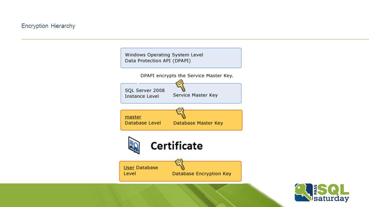 SQL Server Encryption Ben Miller Blog: - ppt download