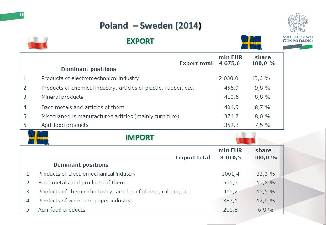 POLAND - SCANDINAVIA ECONOMIC COOPERATION Promotion and Bilateral