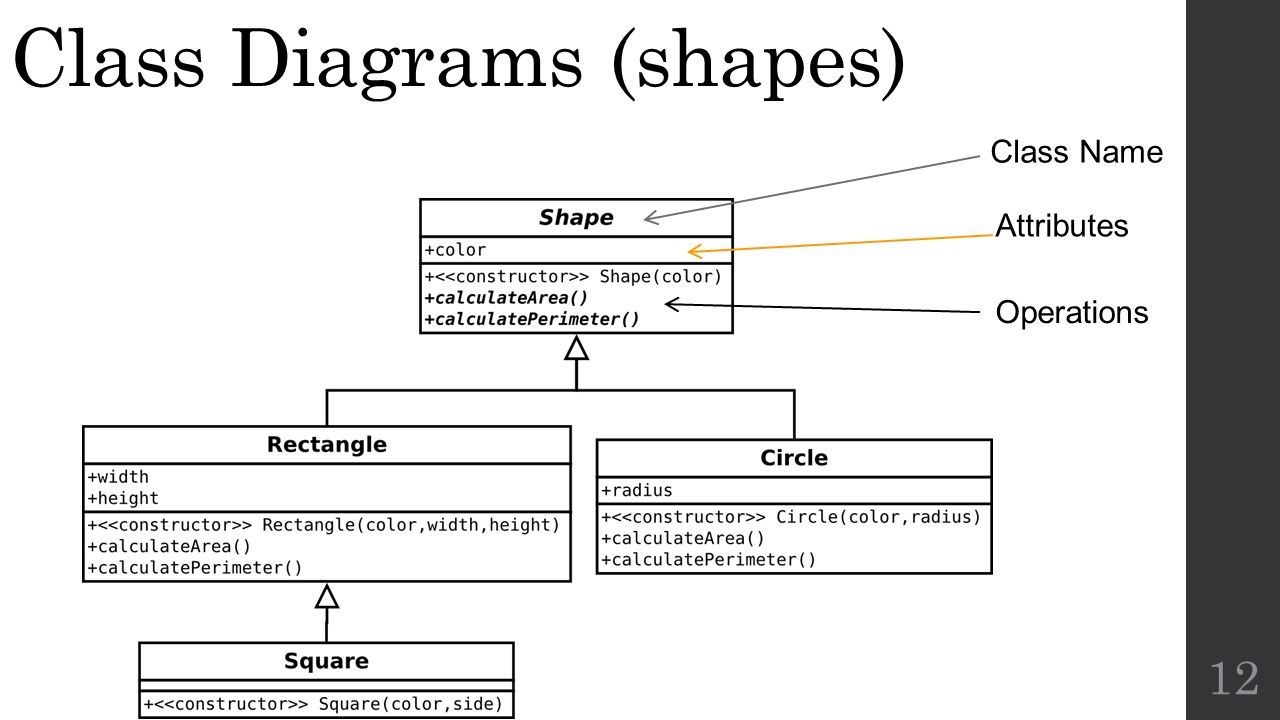 System modeling and the unified modeling language uml cs ppt download 12 class diagrams shapes 12 operations class name attributes ccuart Image collections