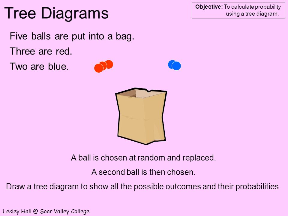 Tree Diagrams Objective To Calculate Probability Using A Tree