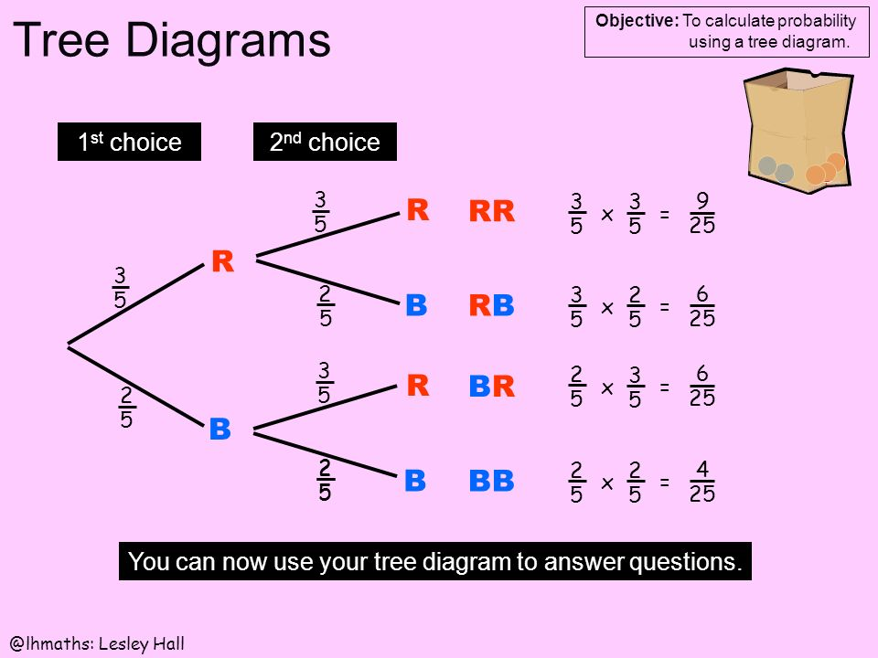 Tree diagrams objective to calculate probability using a tree 7 tree ccuart Gallery