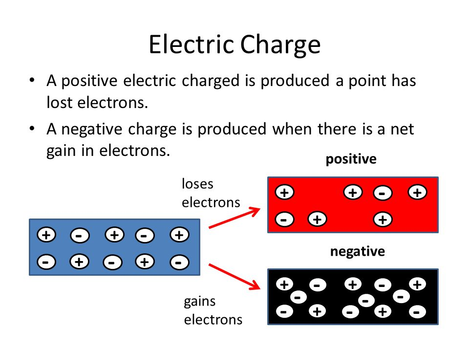 Static Electricity Understand The Nature Of Electron Charge And