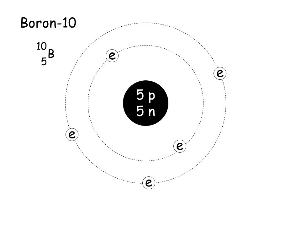 Diagram of a boron atom product wiring diagrams atomic number number of protons protons electrons in neutral rh slideplayer com atom diagram for boron ccuart Gallery