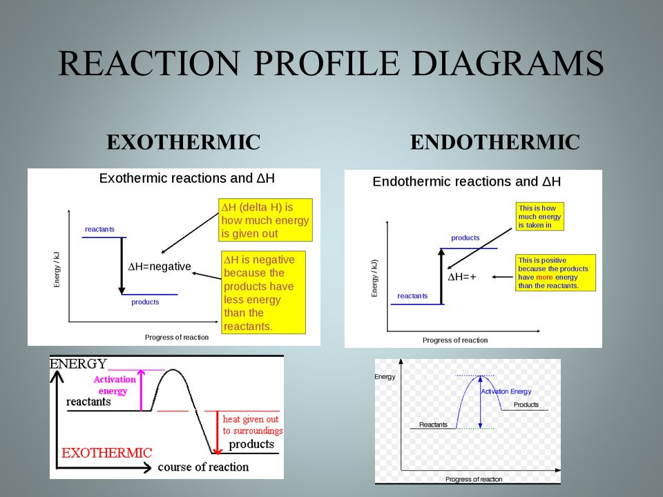 Enthalpy Exothermic And Endothermic Processes Direction Of Heat