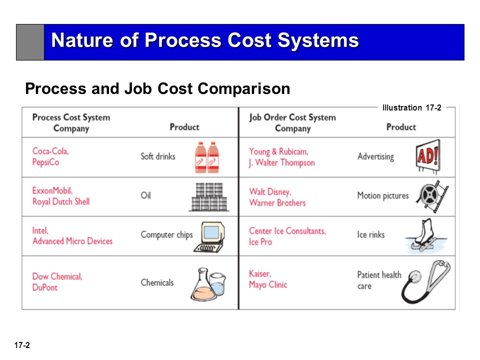 ex 2 job order costing Job order costing is used to allocate costs based on a specific job order job order costing is used in situations where the company delivers a unique or custom job for its customers every customer is treated differently and delivered products to specifically suit their individual needs.