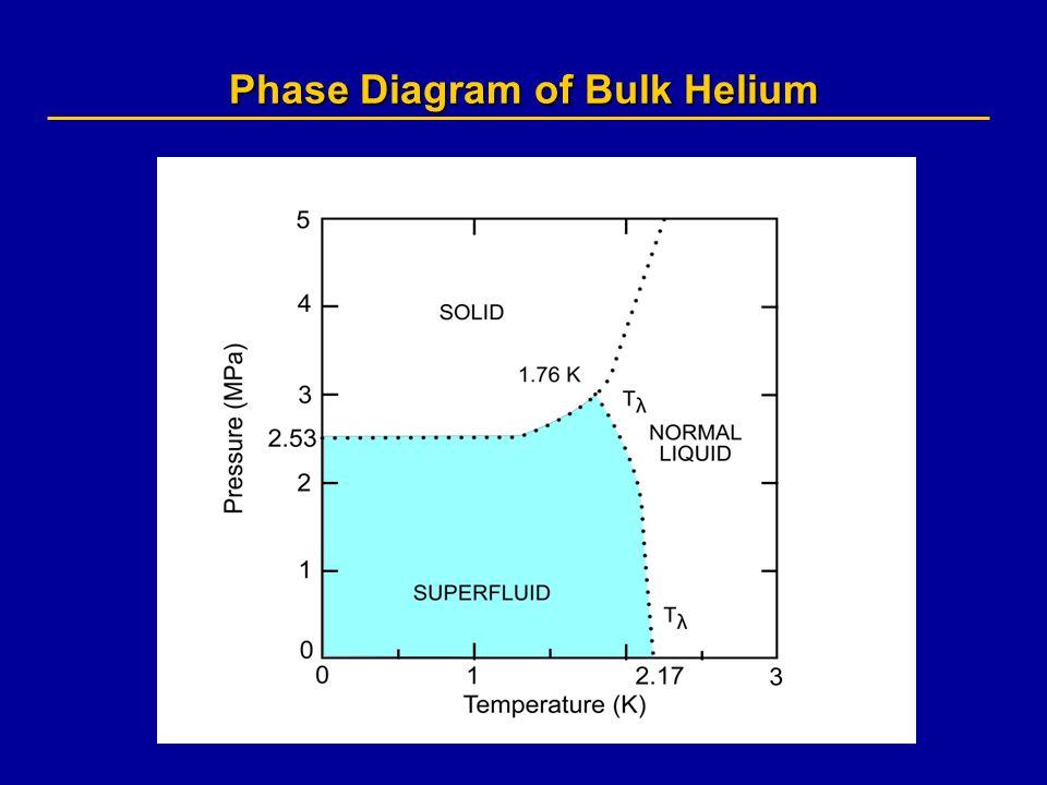 Bose Einstein Condensation And Superfluidity In Nanoscale Liquid And