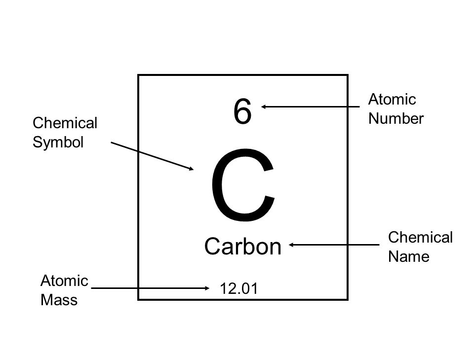 Chapter 2 Chemistry Of Life Atoms A Electrons Can Be Found
