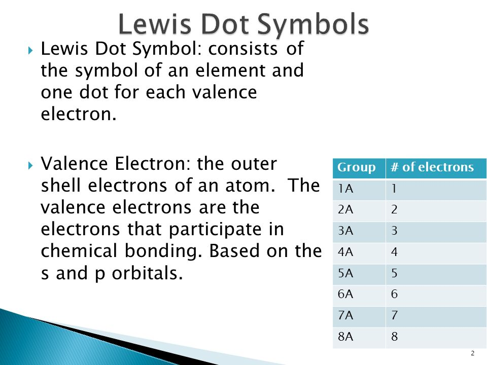 Joanna Sabey Chemistry Lewis Dot Symbol Consists Of The Symbol