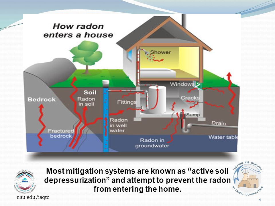 Most mitigation systems are known as active soil depressurization and attempt to prevent the radon from entering the home.