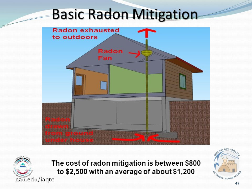 Basic Radon Mitigation The cost of radon mitigation is between $800 to $2,500 with an average of about $1,200 nau.edu/iaqtc 43