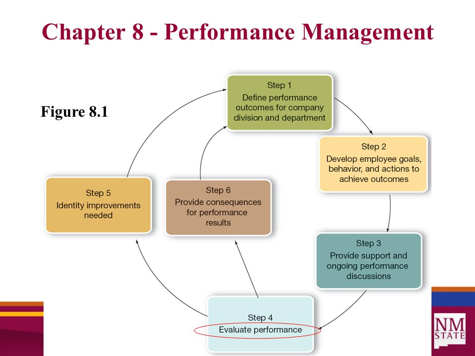 critical evaluation of performance of management Although practitioners and researchers have proven that the critical path method (cpm) is an effective approach for analyzing and controlling project this article describes a dual-method approach to evaluating projects, one that uses both cpm and earned value (ev) it examines the use of logical.