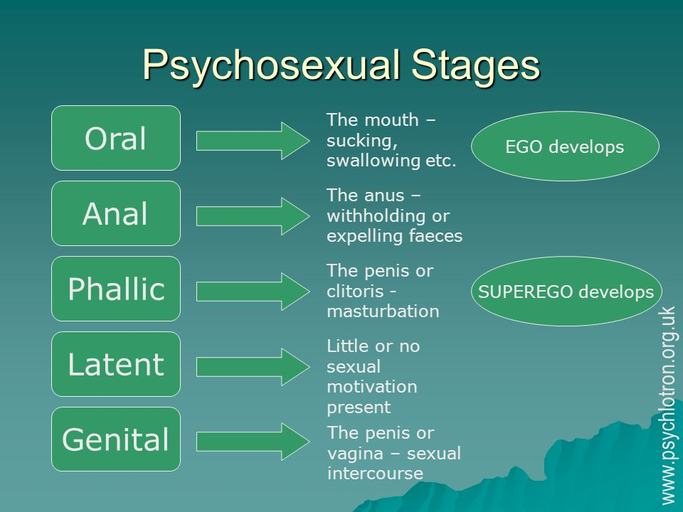 psychosexual stages These stages are known as psychosexual as each phase represents a fixation of the libido on a different area of the body when each source of libido tension is released and when each stage is completed, freud proposed that we move onto other stages of sexual development.