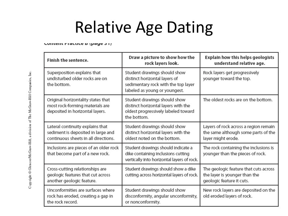 different shape relative dating from absolute dating