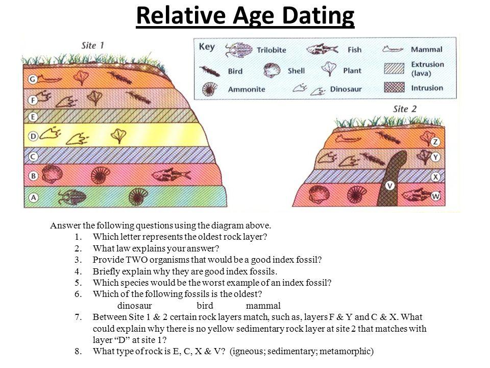Relative age dating of sedimentary rocks
