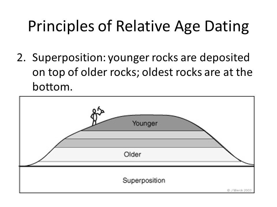 Relative dating dendrochronology oldest