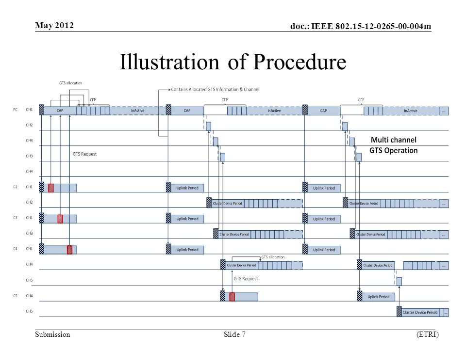 doc.: IEEE m Submission Illustration of Procedure May 2012 (ETRI)Slide 7