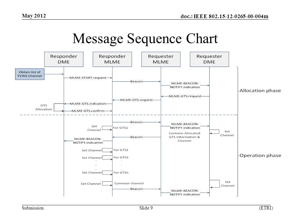 doc.: IEEE m Submission Message Sequence Chart May 2012 (ETRI)Slide 9